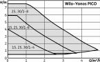 Pompa obiegowa c.o. Wilo-Yonos PICO 25/1-4